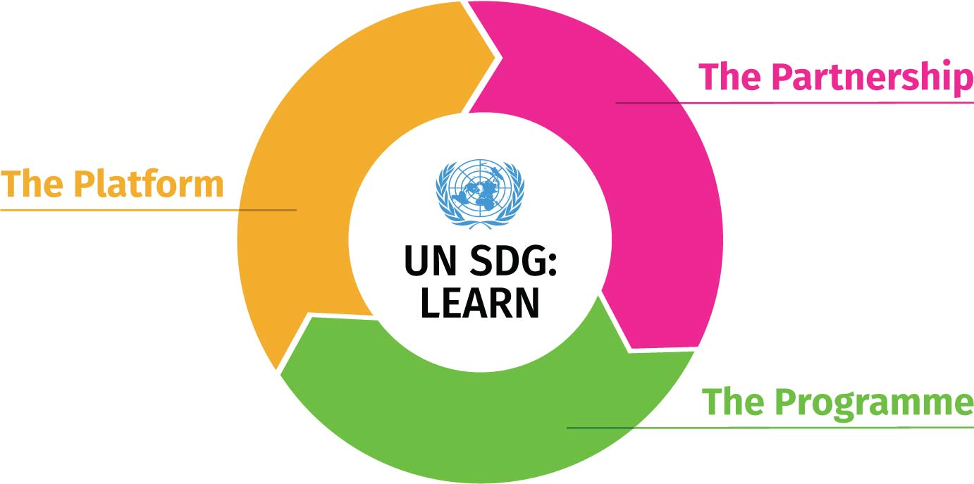 UN SDG:Learn main components diagram